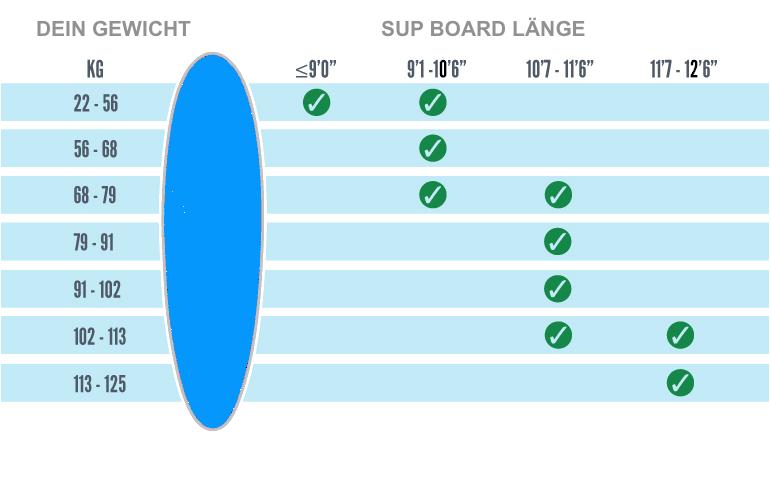 Allround SUP Gewicht Länge Guide Surf-Skateboards