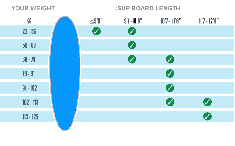 Allround SUP Weight Length Guide Surf-Skateboards