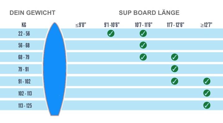 Flatwater/ race SUP Gewicht Länge Surf-Skateboards