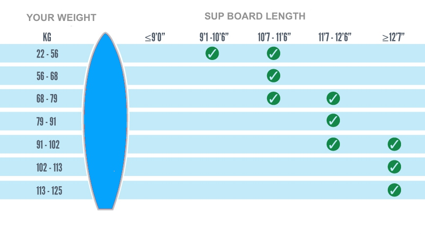 Flatwater SUP Weight Length Guide Surf-Skateboards