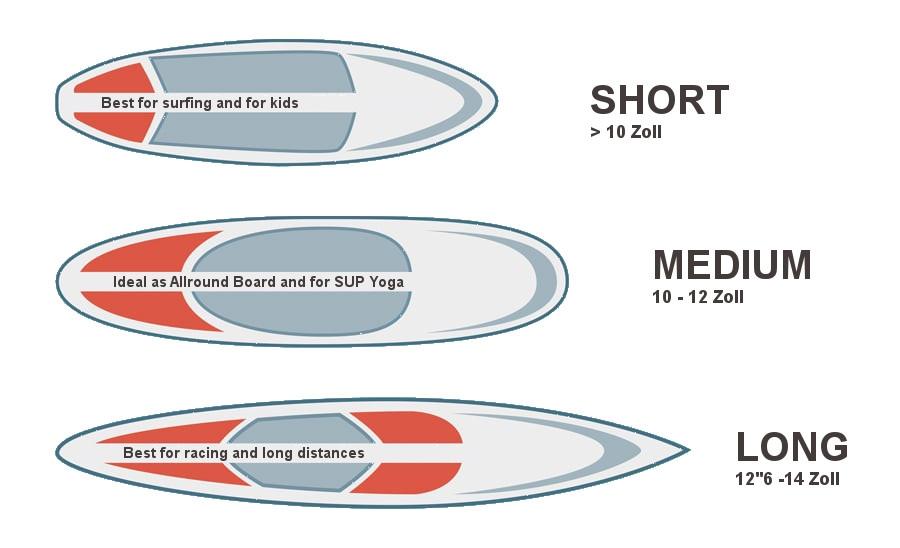 SUP types surf-skateboards