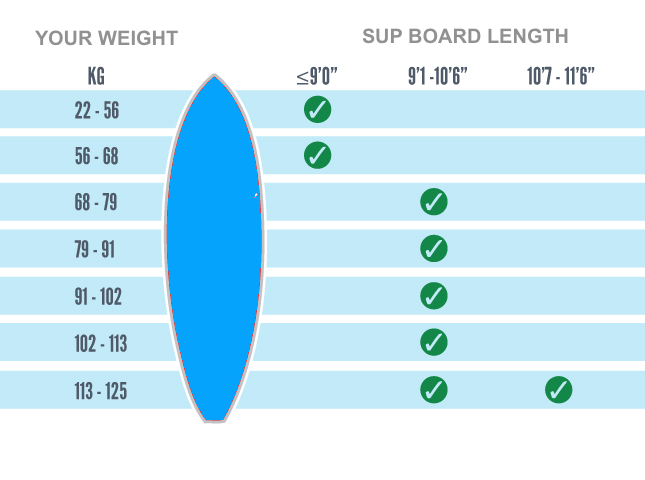 Surf SUP Weight Length Guide Surf-Skateboards