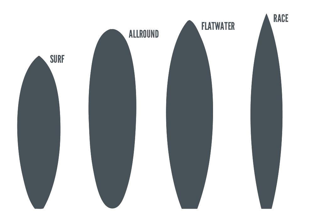 SUP Arten Surf-Skateboards