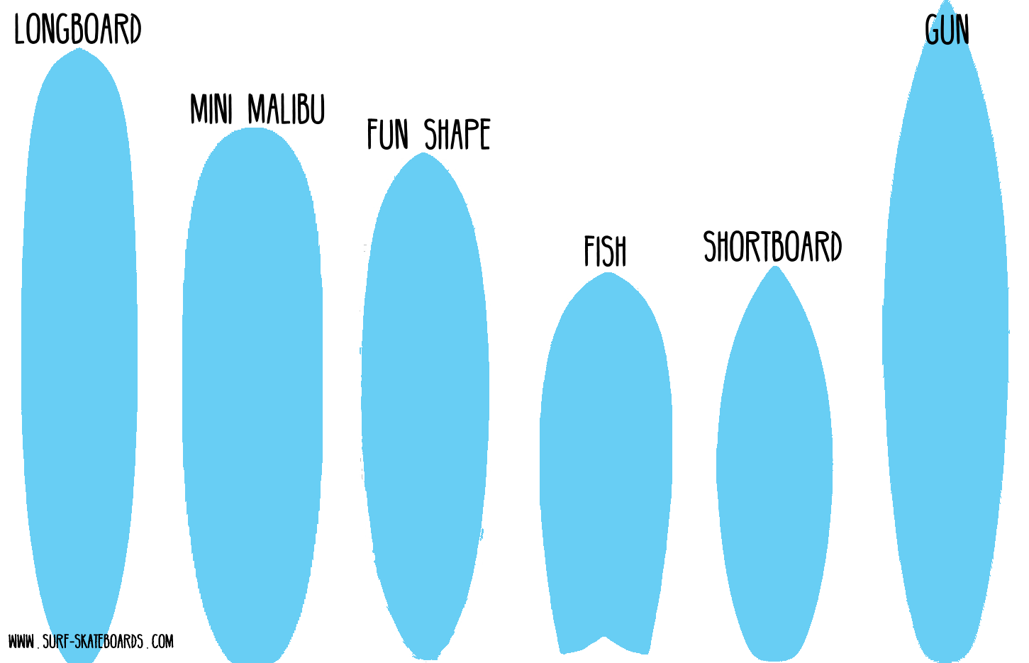 Surfboard Shapes Overview: Mini Malibu, Fish, Funboard, Longboard, Gun